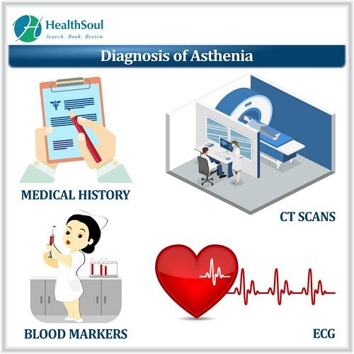 Diagnosis of Asthenia | HealthSoul