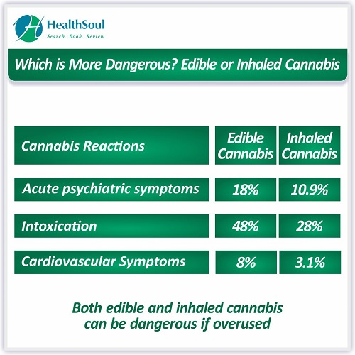 Which is More Dangerous? Edible or Inhaled Cannabis | HealthSoul