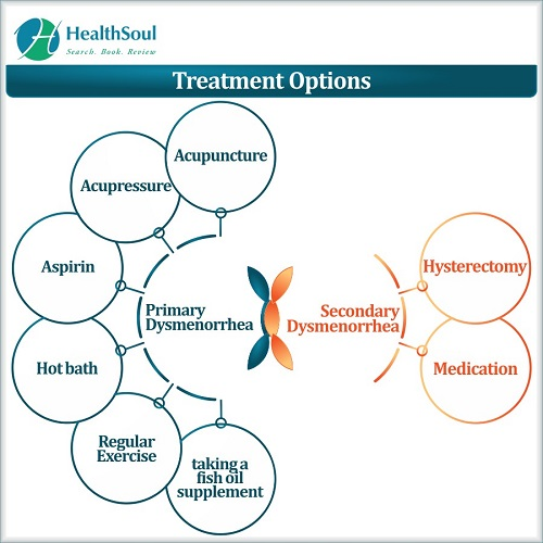 Treatment Options | Healthsoul