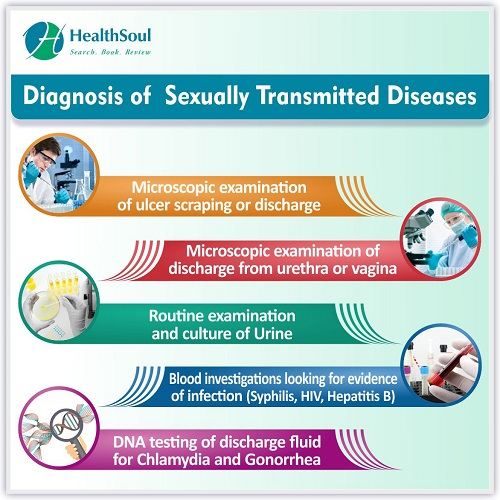 Diagnosis of Sexually Transmitted Diseases | HealthSoul