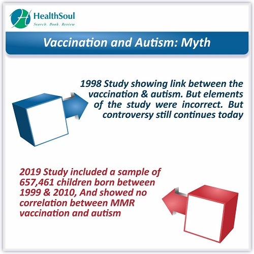 Vaccination and Autism: Myth | HealthSoul