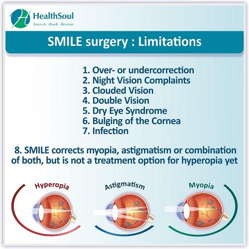 Smile Surgery : Limitations | HealthSoul