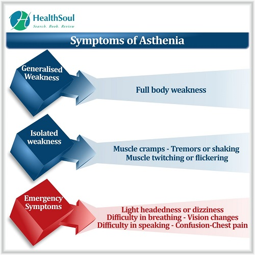 Symptoms of Asthenia | HealthSoul
