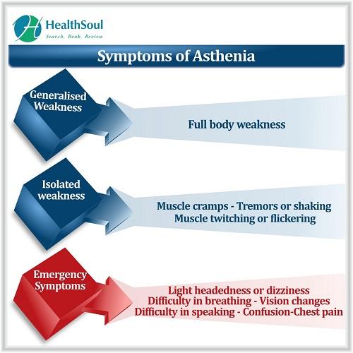 Symptoms of Asthenia | HealthSoul