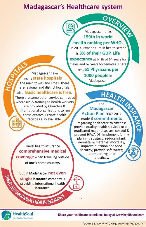 Best Hospitals in Madagascar | HealthSoul