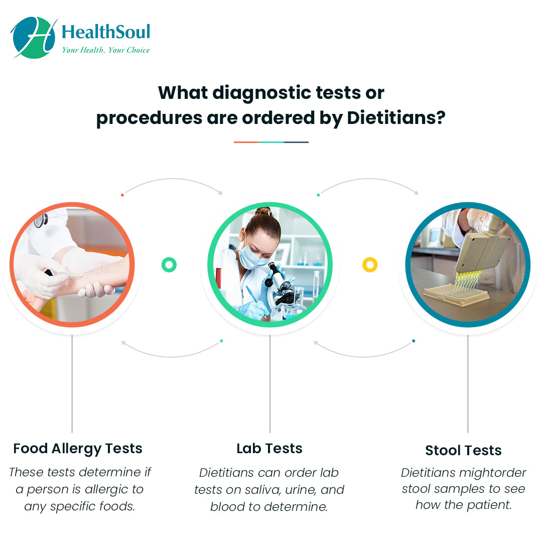 What Diagnostic tests or procedures are ordered by Dietitians?