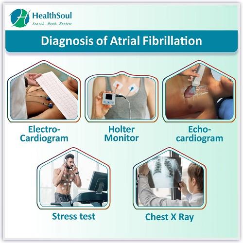 Diagnosis of Atrial Fibrillation | HealthSoul
