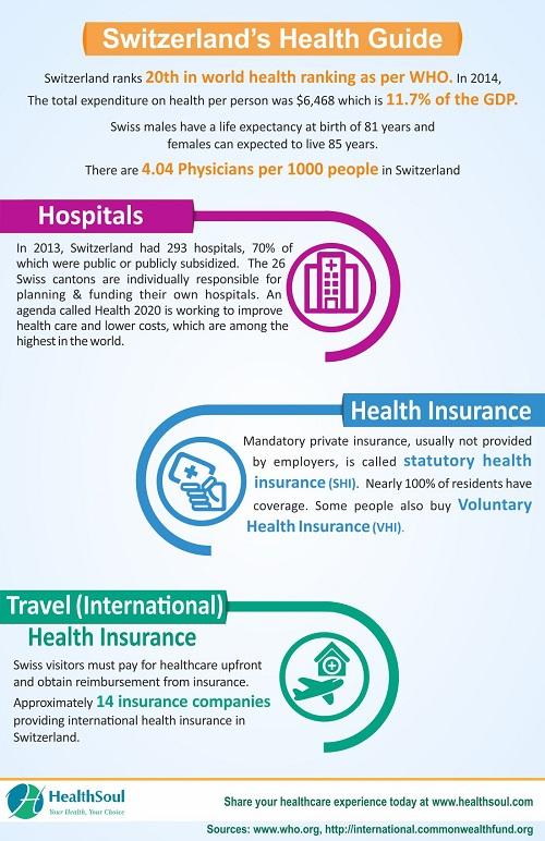 Swiss Health Insurance