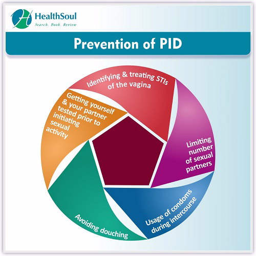 Prevention of PID | HealthSoul