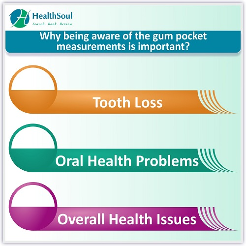 Why being aware of the gum pocket measurements is important? | HealthSoul