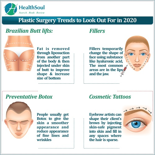 Plastic Surgery Trends to look out for in 2020 | HealthSoul