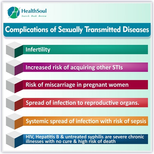 Complications of Sexually Transmitted Diseases | HealthSoul