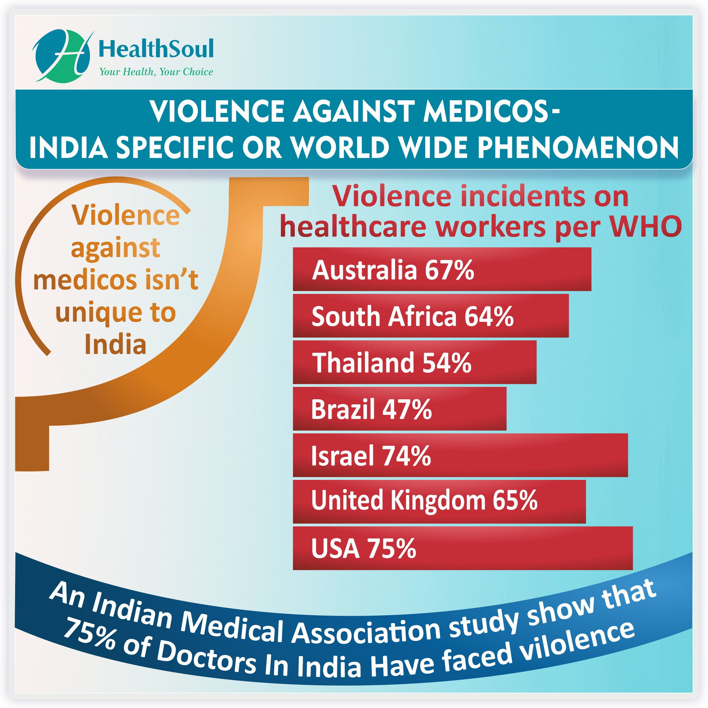 Violence against medicos, a global issue