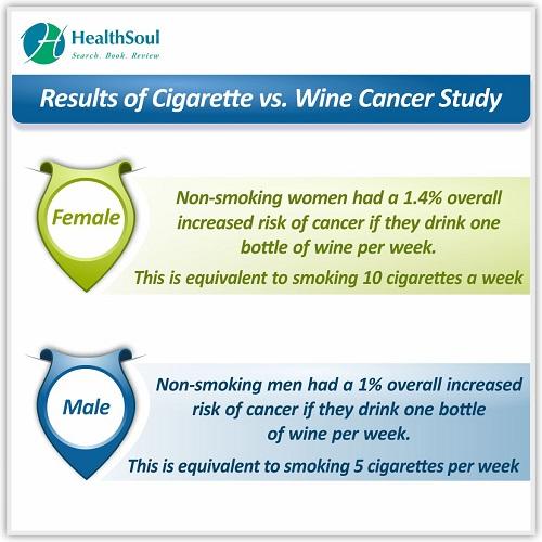 Results of Cigarette vs. Wine Cancer Study | HealthSoul