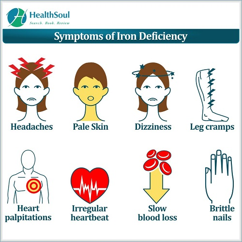 Symptoms of Iron Deficiency | HealthSoul