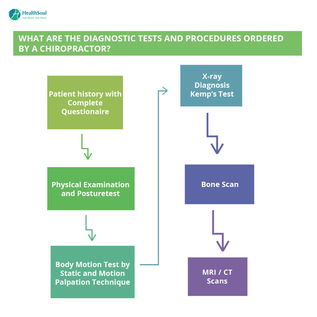 WHAT ARE THE DIAGNOSTIC TESTSAND PROCEDURES ORDERED BY CHIROPRACTOR