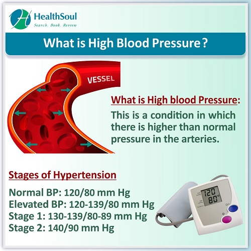 What is High Blood Pressure? | HealthSoul