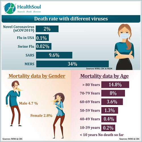 Death Rate with Different Viruses | HealthSoul