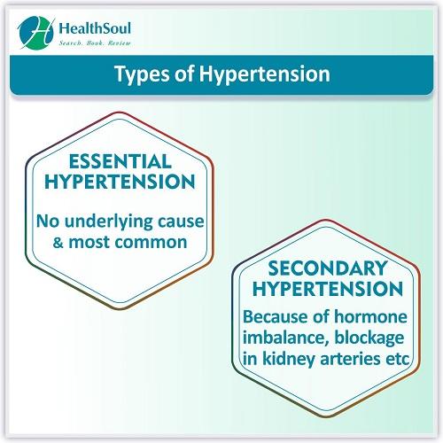 Types of Hypertension | HealthSoul