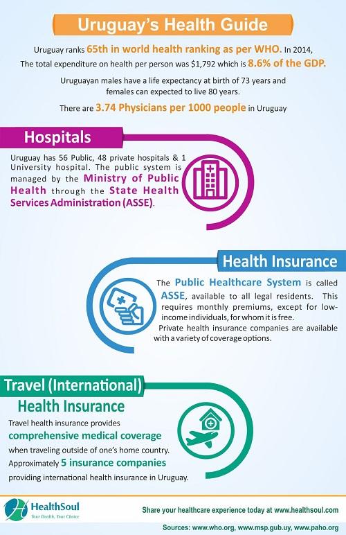 Best Hospital in Uruguay | HealthSoul