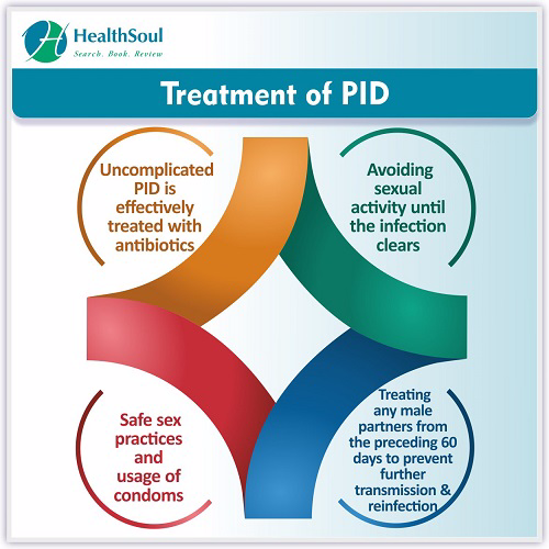 Treatment of PID | HealthSoul