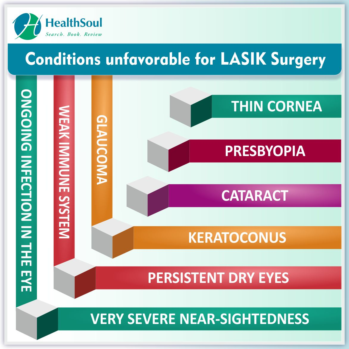 Conditions unfavorable for LASIK Surgery | HealthSoul