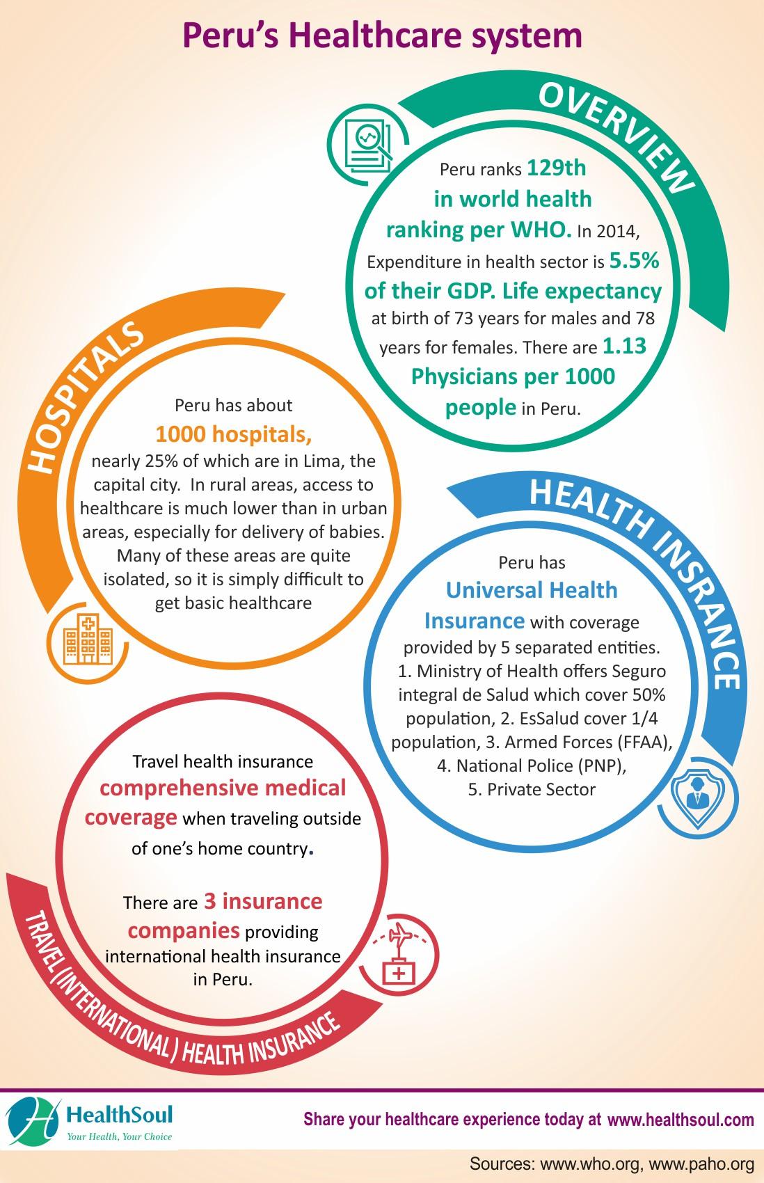 Best Hospitals in Peru   HealthSoul