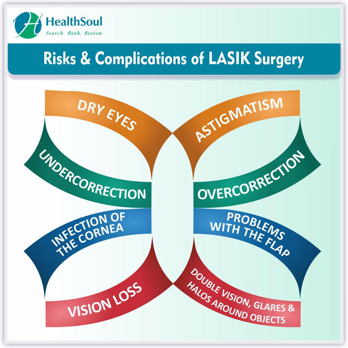 Risks & Complications of LASIK Surgery | HealthSoul