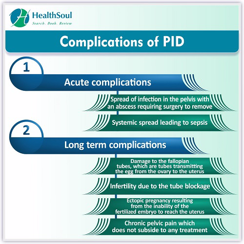 Complications of PID | HealthSoul