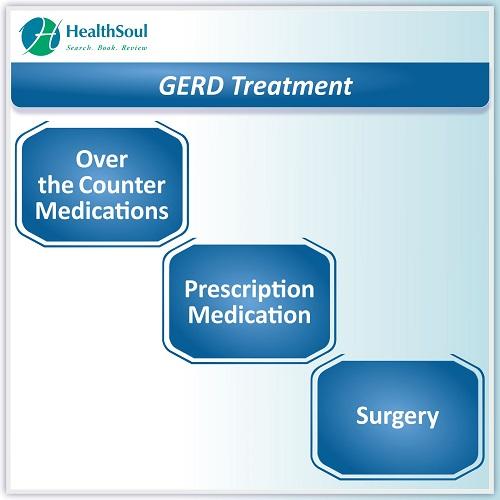 GERD Treatment