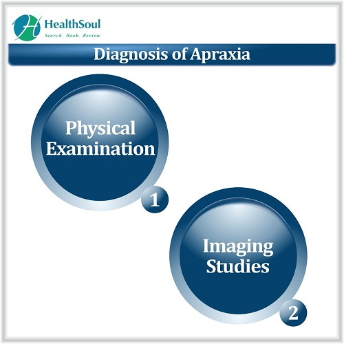 Diagnosis of Apraxia | Healthsoul