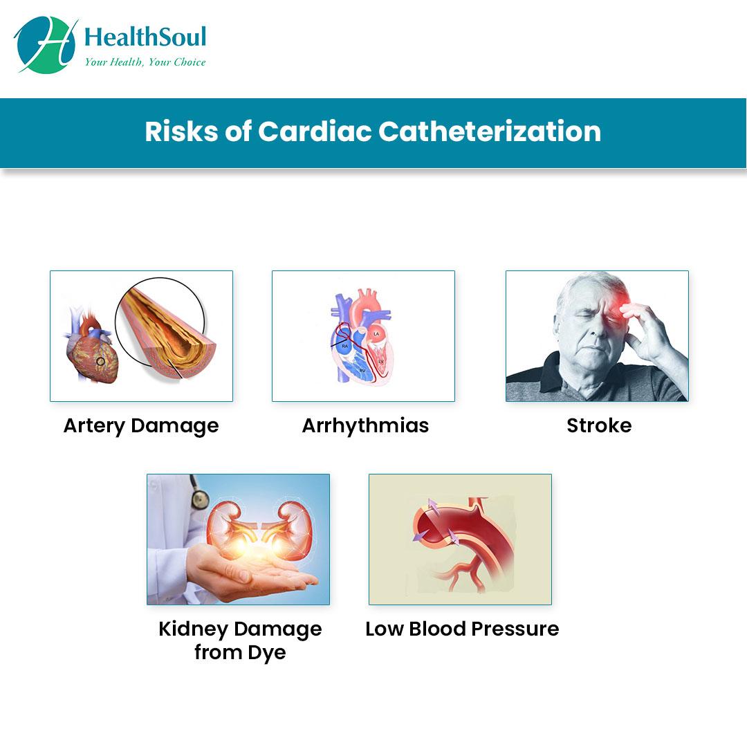 Risks of Cardiac Catheterization