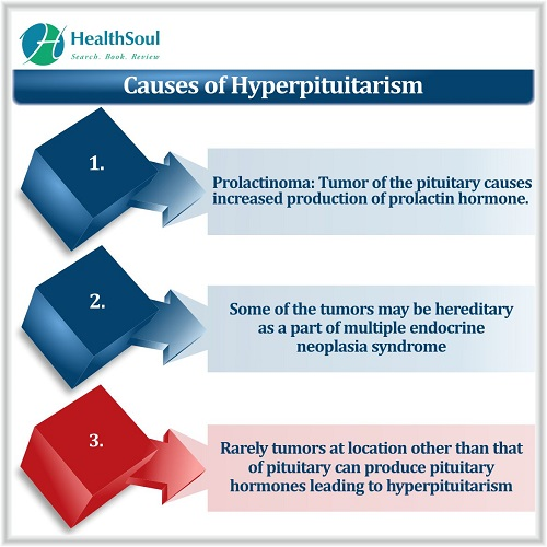 Causes of Hyperpituitarism | HealthSoul