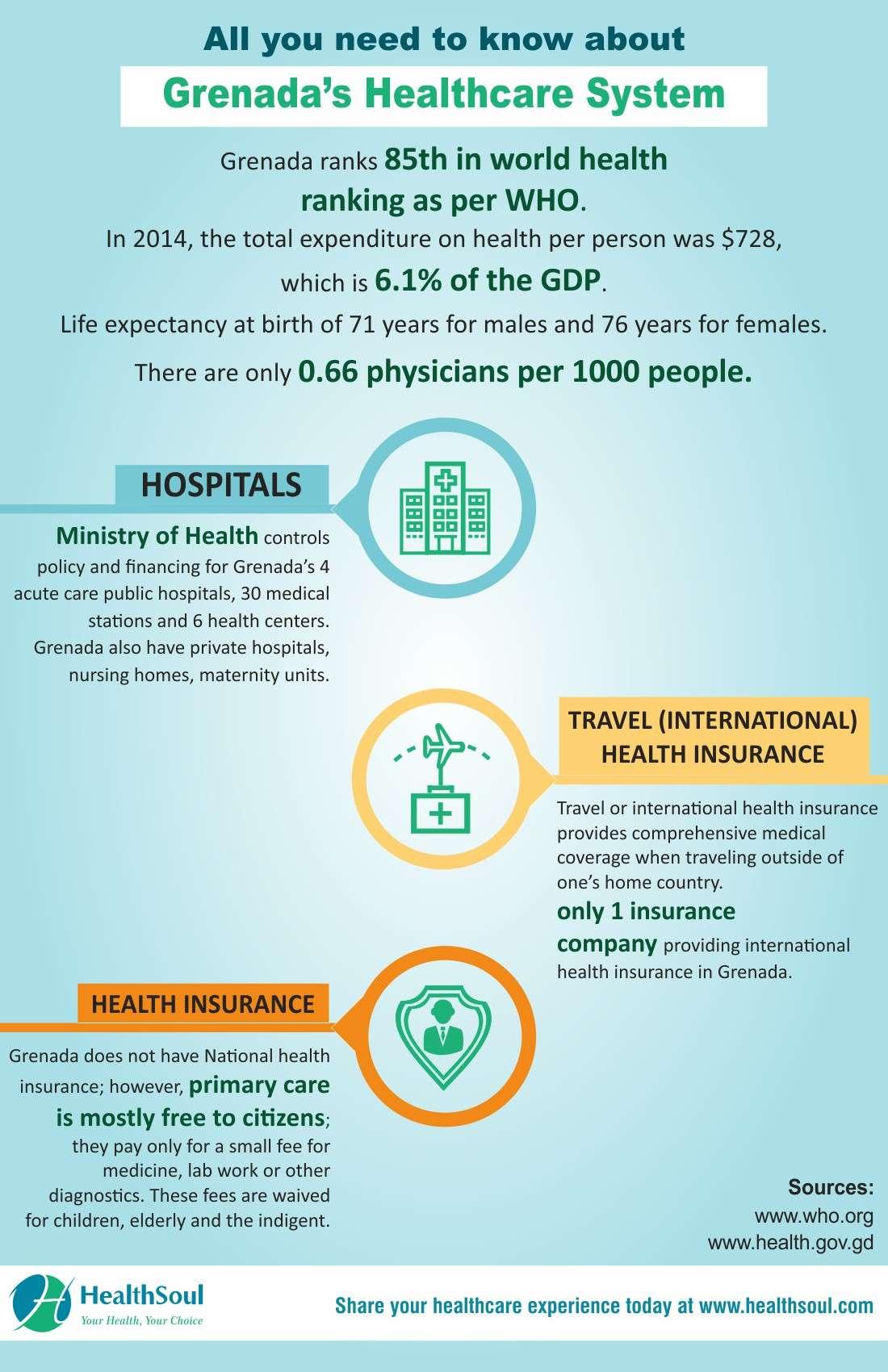 Best Hospitals in Grenada   HealthSoul