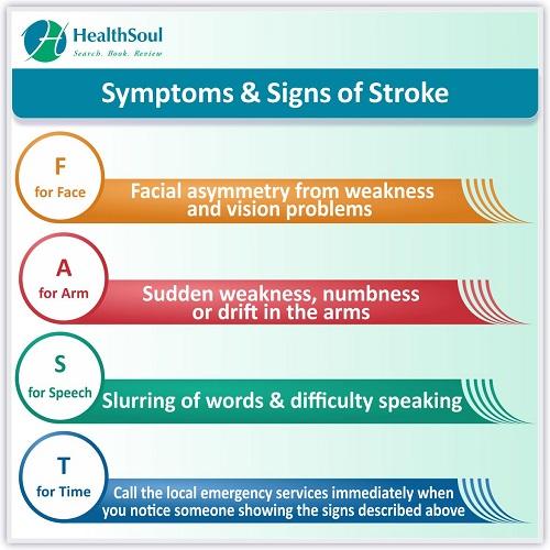 Symptoms & Signs of Stroke   HealthSoul