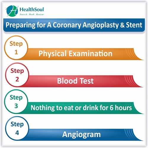 Preparing for A Coronary Angioplasty & Stent | HealthSoul