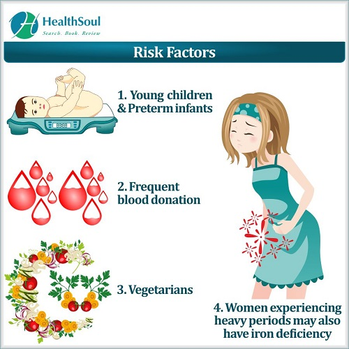 Risk Factors of Iron Deficiency | HealthSoul