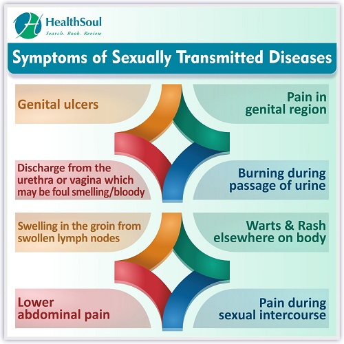 Symptoms of Sexually Transmitted Diseases | HealthSoul