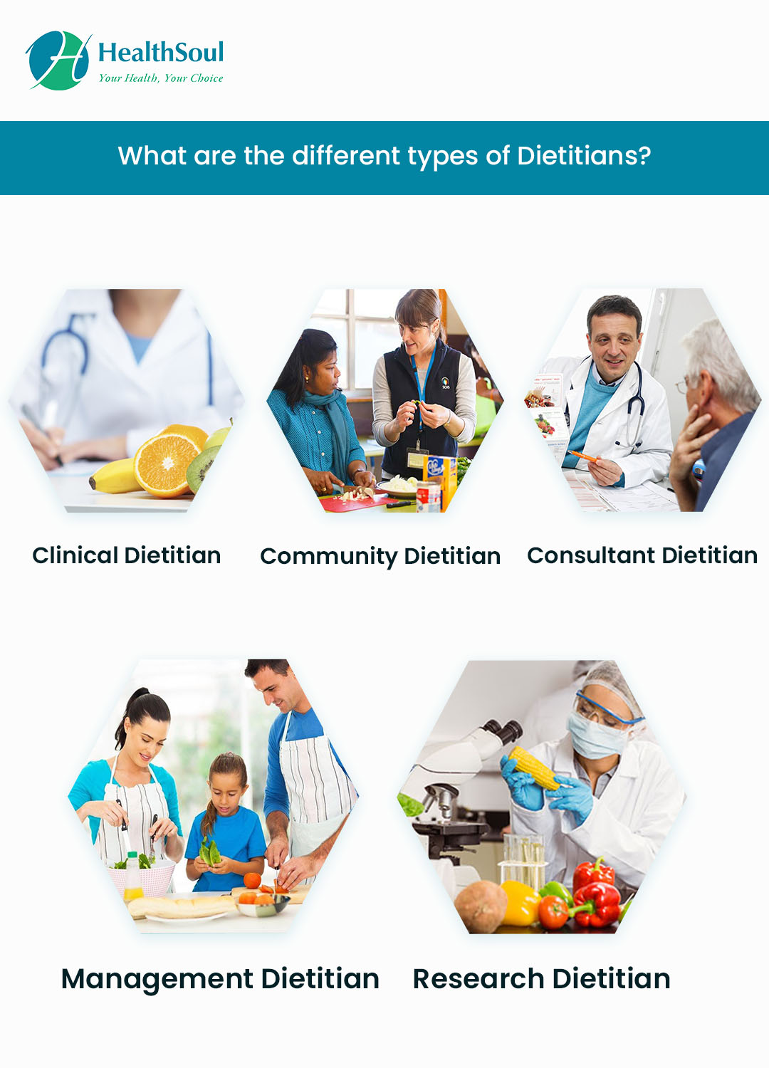 What are the different types of Dietitians?