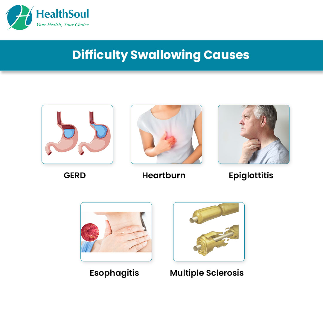 Difficulty Swallowing Causes
