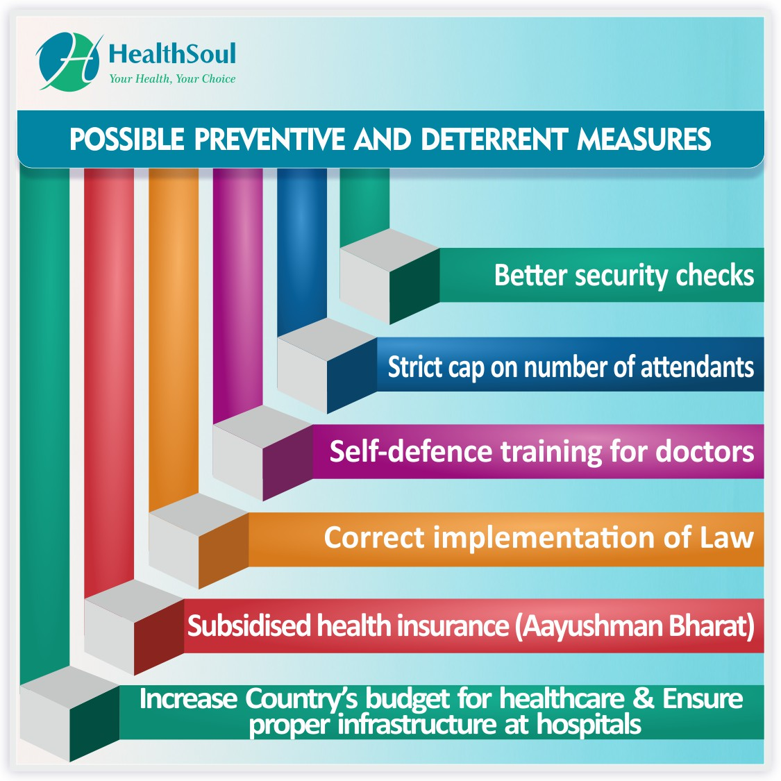 Possible Preventive and Deterrent Measures