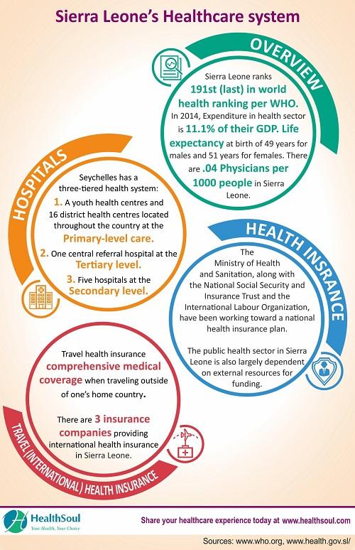 Best Hospitals in Sierra Leone | HealthSoul
