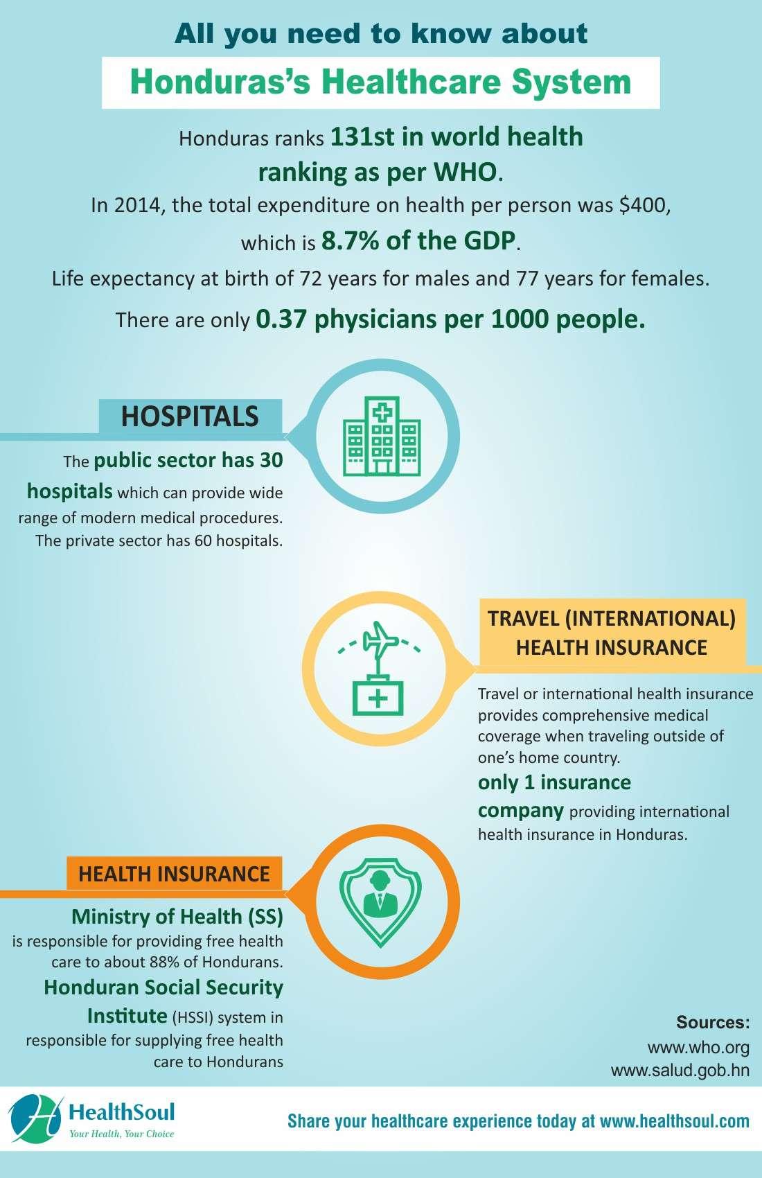 Best Hospitals in Honduras | HealthSoul
