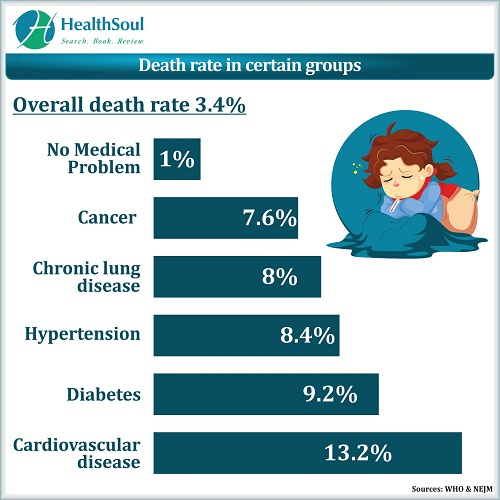 Death rate in certain groups   HealthSoul