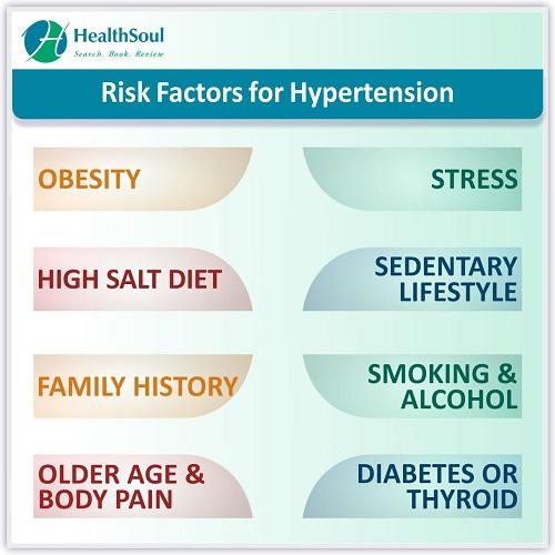 Risk Factors for Hypertension | HealthSoul